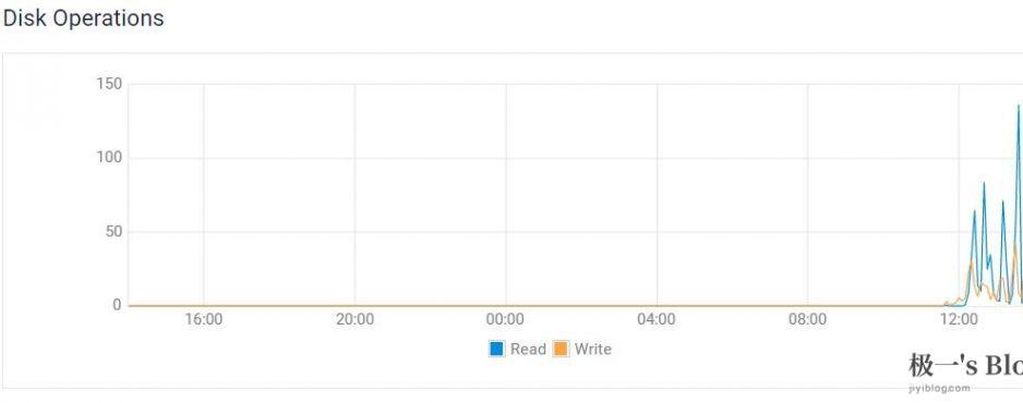 上传Google Drive的速度峰值达到130MB/S